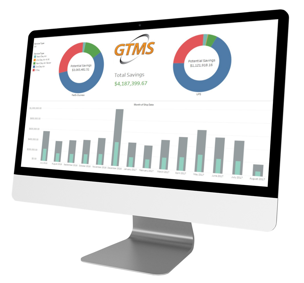 Performance Reporting by GTMS